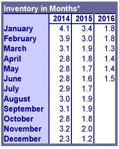 Area Home Inventory in Months